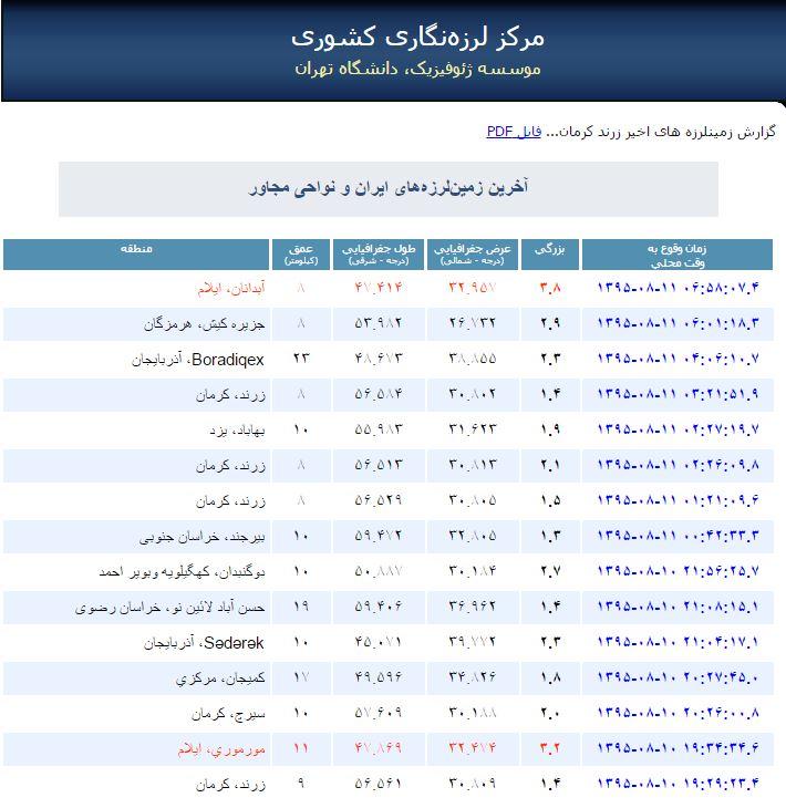 وضعیت زلزله های در ایران در 12 ساعت گذشته/ زرند هت تریک کرد + عکس