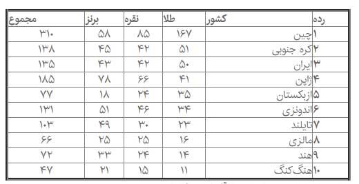 جدول مدالی پاراآسیایی 2018 ایران با 135 مدال همچنان سوم است