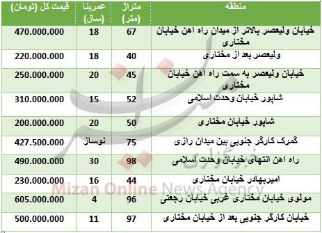 قیمت آپارتمان در منطقه راه آهن+ جدول قیمت