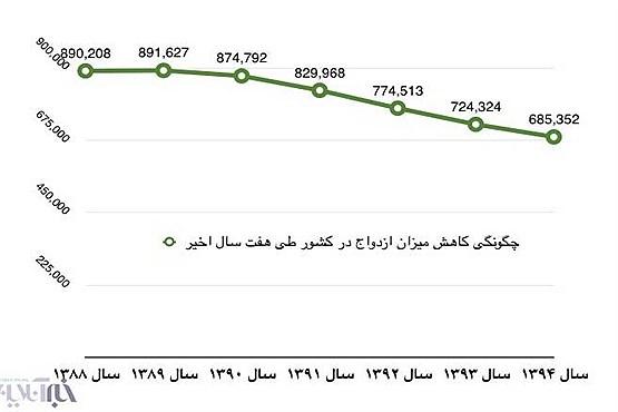 636065974615986403 - بیعلاقگی دهه هفتادیها به ازدواج و دهه شصتیها به فرزندآوری