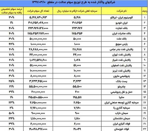 جزییات سهام شرکتهای موجود در سبد سهام عدالت (+جدول)
