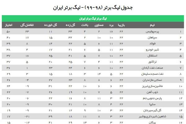 ترین های لیگ برتر فوتبال ایران / چه کسی شاگرد اول شد؟ +جدول رده بندی لیگ برتر