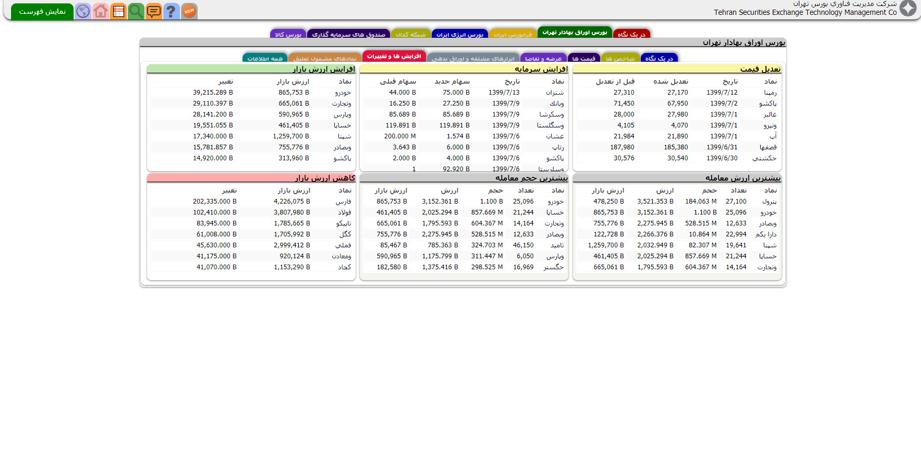معاملات بلوک چیست و چه تاثیری بر قیمت سهام دارد ؟
