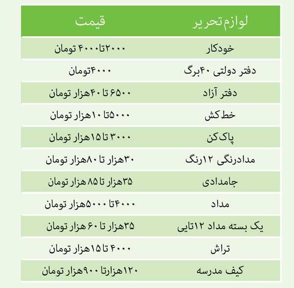 هزینه های بالای نوشت افزار سبب شده برخی خانوادهها از بازار نوشت افزار تهران دست خالی یا با حداقل ها برگردند